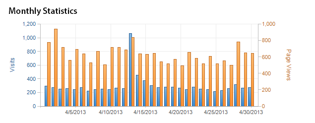 Monthly Views vs Visits